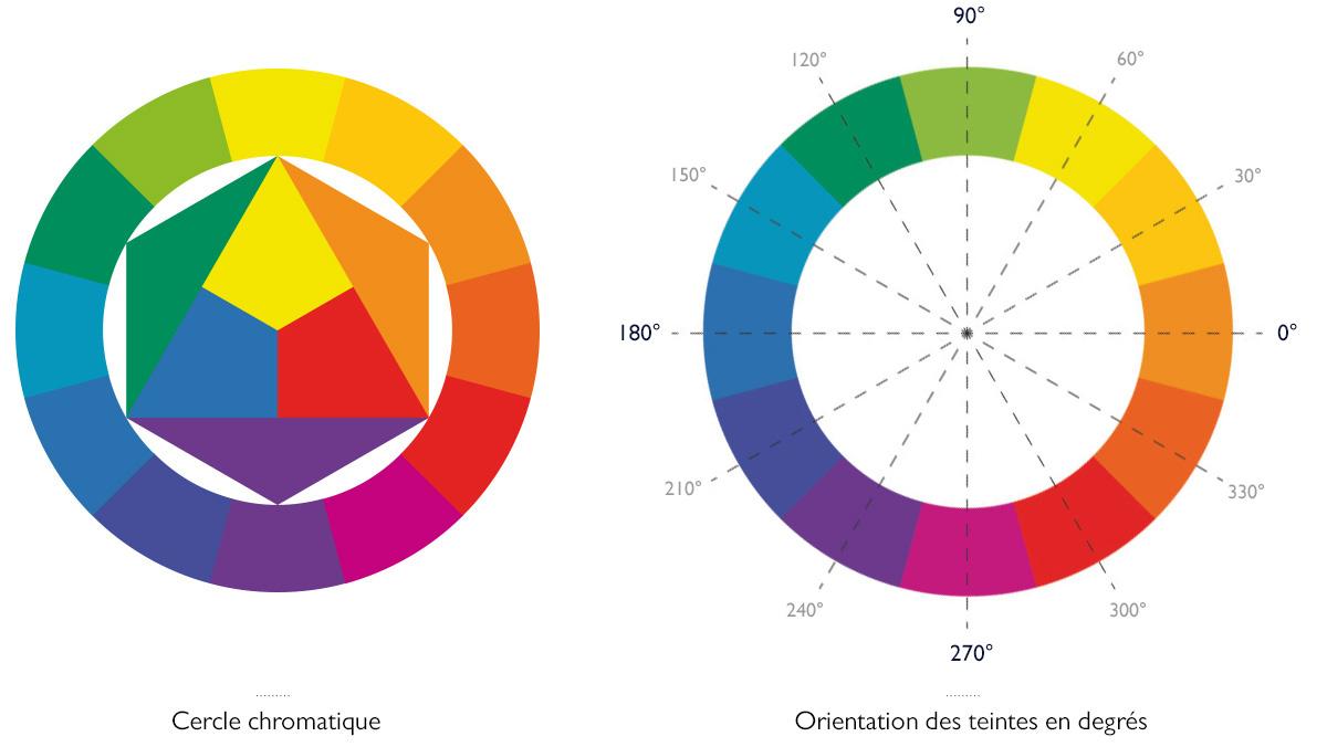 couleur : cercle chromatique