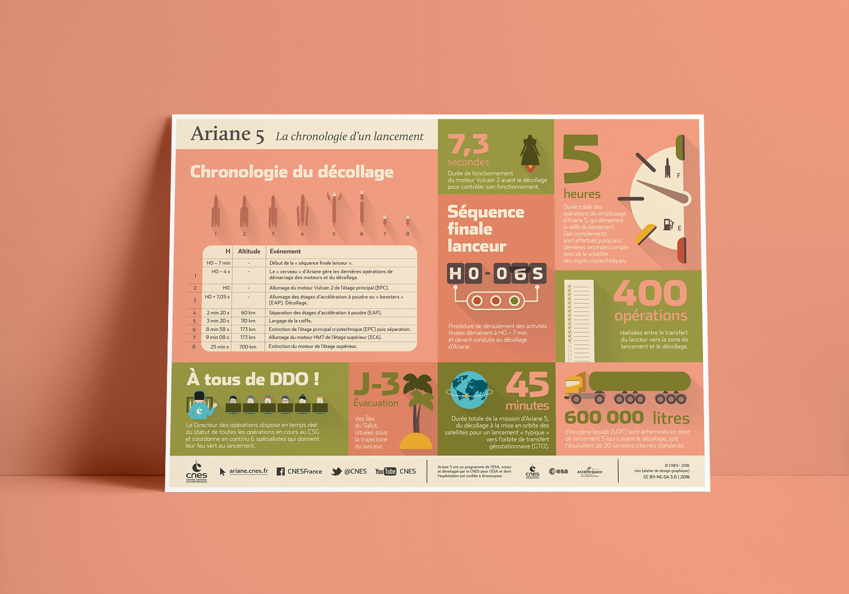infographie Ariane 5