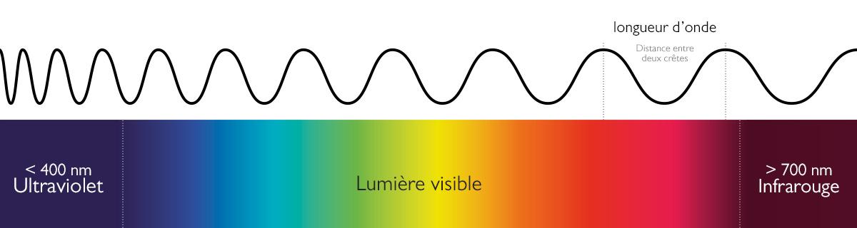 couleur : spectre de la lumière