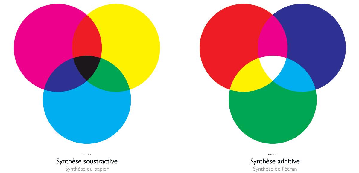 couleur : synthèses