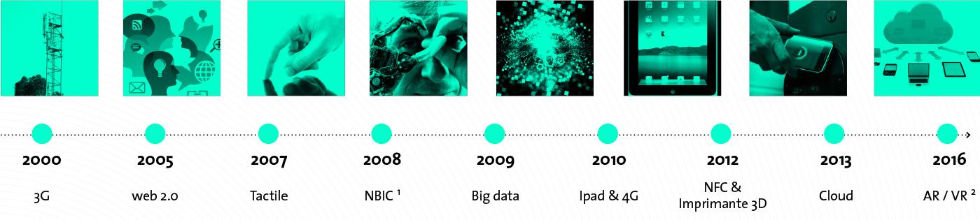 Frise technologies numériques